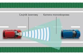 Dual Sensor Brake Support Ostrzeżenie o opuszczeniu pasa ruchu